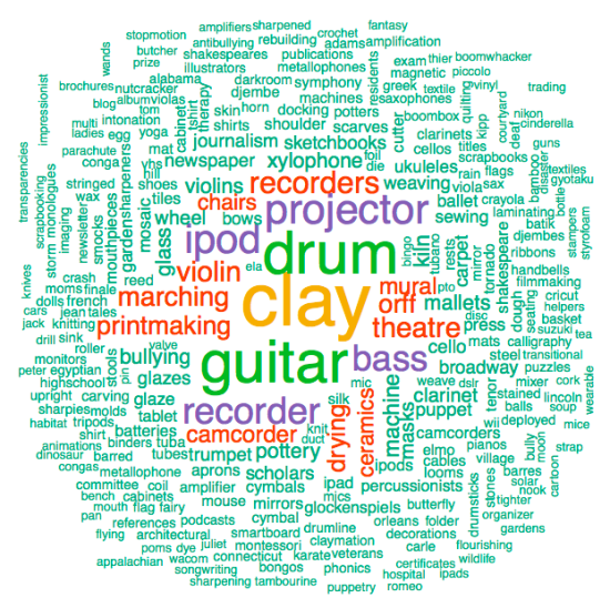The most frequently recurring words in art projects on DonorsChoose.org