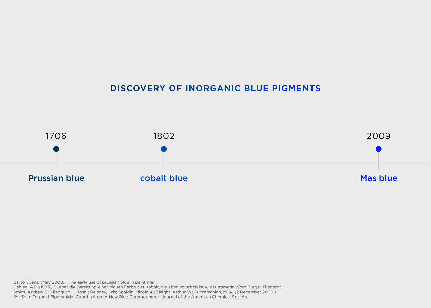 Mas blue was discovered in 2009, more than 100 years after cobalt blue.