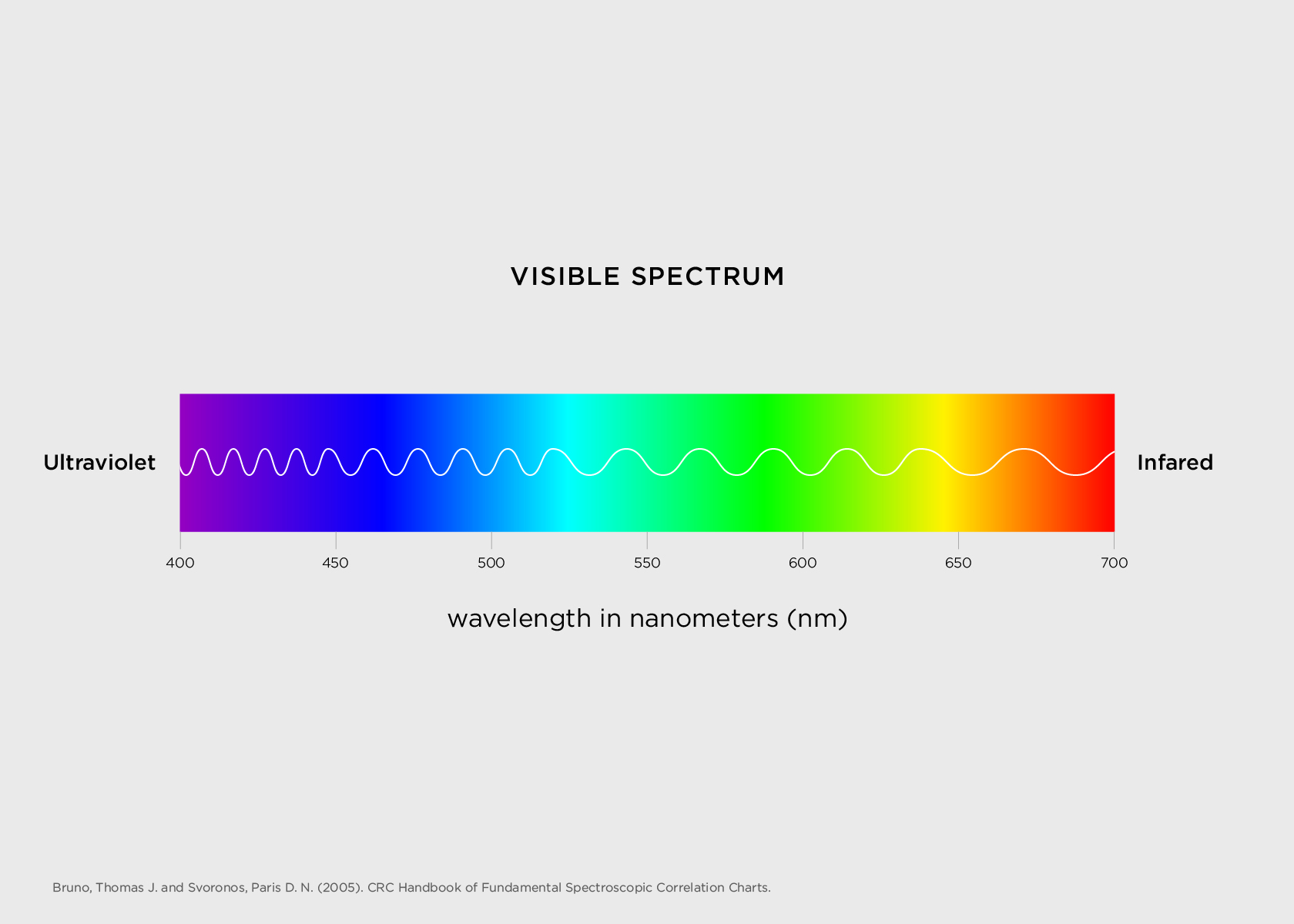 The visible spectrum, from color purple to red.
