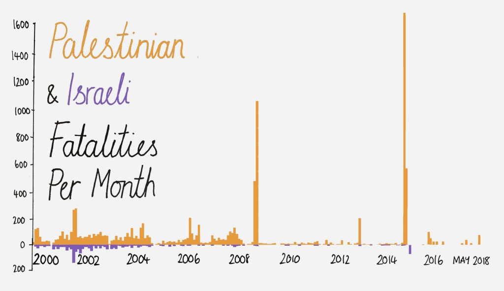 Mona Chalabi designed this chart that shows the Israeli and Palestinian fatality rate per month. Image courtesy of Mona Chalabi.